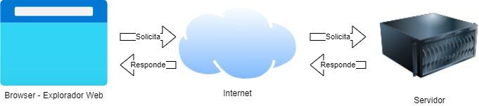 como_procesa_php_peticiones_peticion_browser
